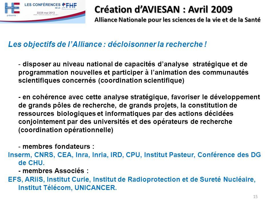 Création dAVIESAN : Avril 2009 Alliance Nationale pour les sciences de la vie et de la Santé Les objectifs de lAlliance : décloisonner la recherche !