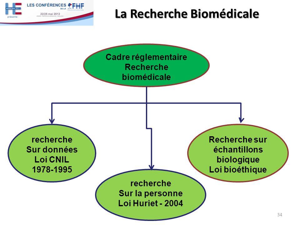 La Recherche Biomédicale 34 Cadre réglementaire Recherche biomédicale recherche Sur données Loi CNIL 1978-1995 recherche Sur la personne Loi Huriet -