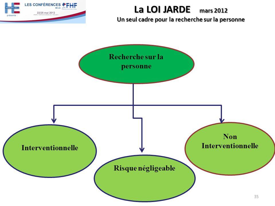 La LOI JARDE mars 2012 Un seul cadre pour la recherche sur la personne 35 Recherche sur la personne Interventionnelle Risque négligeable Non Intervent