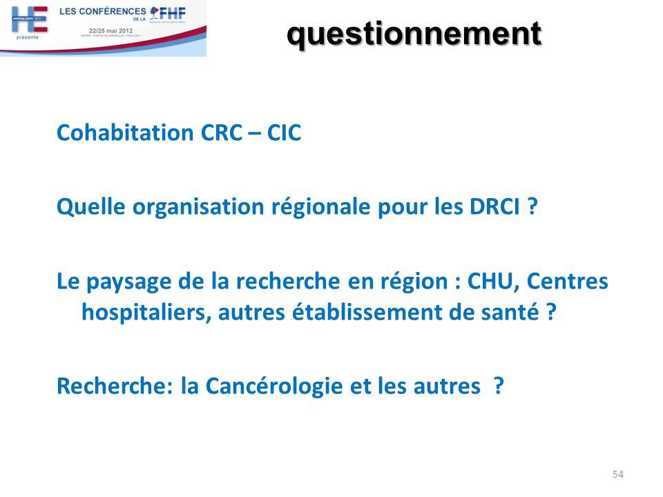 questionnement Cohabitation CRC – CIC Quelle organisation régionale pour les DRCI ? Le paysage de la recherche en région : CHU, Centres hospitaliers,