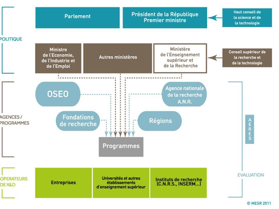 Le cas particulier de la recherche Sur le SIDA L Agence Nationale de Recherche sur le Sida (A.N.R.S.) anime et finance en France les recherches sur le sida et les hépatites virales B et C Créée en 1992, L ANRS est présente dans l ensemble des champs scientifiques : recherches biologique fondamentale, vaccinale, clinique et épidémiologique, essais thérapeutiques, recherches en santé publique, en sciences de l homme et de la société.