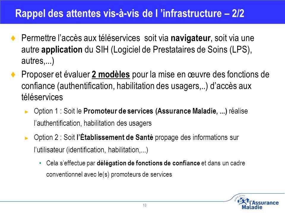 Février 2010 13 Rappel des attentes vis-à-vis de l infrastructure – 2/2 Permettre laccès aux téléservices soit via navigateur, soit via une autre application du SIH (Logiciel de Prestataires de Soins (LPS), autres,...) Proposer et évaluer 2 modèles pour la mise en œuvre des fonctions de confiance (authentification, habilitation des usagers,..) daccès aux téléservices Option 1 : Soit le Promoteur de services (Assurance Maladie,...) réalise lauthentification, habilitation des usagers Option 2 : Soit lÉtablissement de Santé propage des informations sur lutilisateur (identification, habilitation,...) Cela seffectue par délégation de fonctions de confiance et dans un cadre conventionnel avec le(s) promoteurs de services