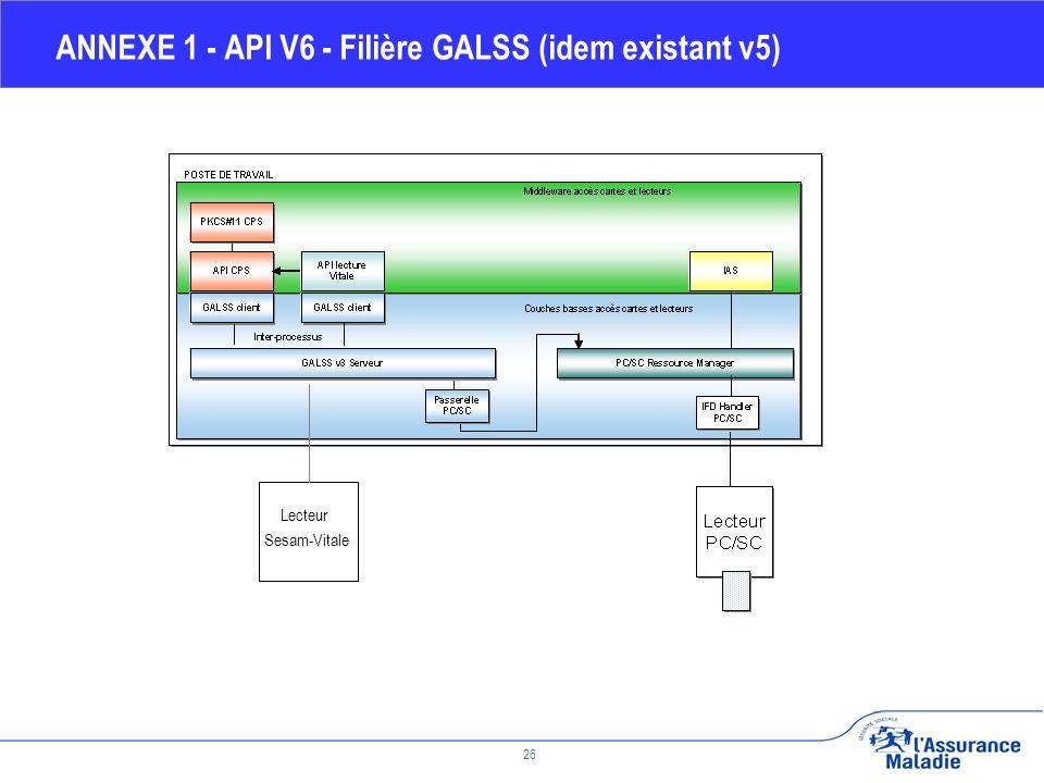 Février 2010 26 ANNEXE 1 - API V6 - Filière GALSS (idem existant v5) Lecteur Sesam-Vitale