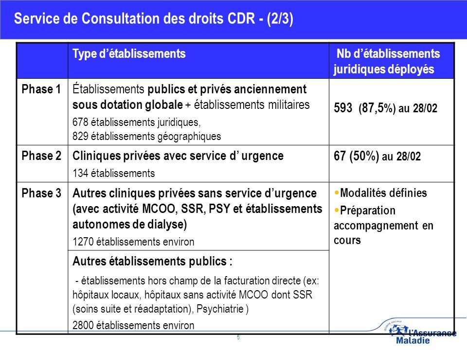 Février 2010 6 Progression régulière dans lutilisation du service par les établissements Plus de 60 000 recherches par jour sur période lundi / vendredi Service de Consultation des droits CDR - (3/3) Suivi du déploiement de CDR – Statistiques daccès au service
