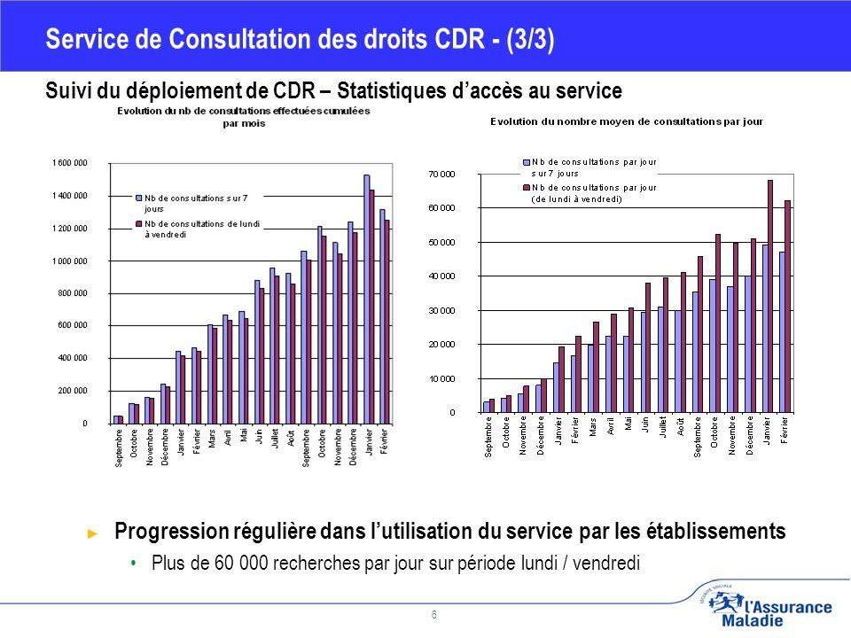 Février 2010 7 API de lecture V5 Enjeux Permettre lacquisition en établissement des droits de l assuré vis-à-vis de lassurance maladie à partir de la carte Vitale Point de situation Moyens API de lecture V5 à disposition des éditeurs depuis le 26/11/2007 44 éditeurs (51,7%) ont pris en compte lAPI v5 24 (soit 28,2%) lont déployé sur le terrain, 20 (soit 23,5%) sont en cours de développement 41 éditeurs nont pas pris en compte lAPI v5 Déploiement de lAPI de lecture V5 qui permet daccéder aux dates de validité des droits et à de nouvelles informations (adresse, existence dun médecin traitant), disponibles selon les régimes