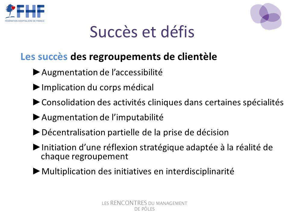 Succès et défis Les succès des regroupements de clientèle Augmentation de laccessibilité Implication du corps médical Consolidation des activités clin