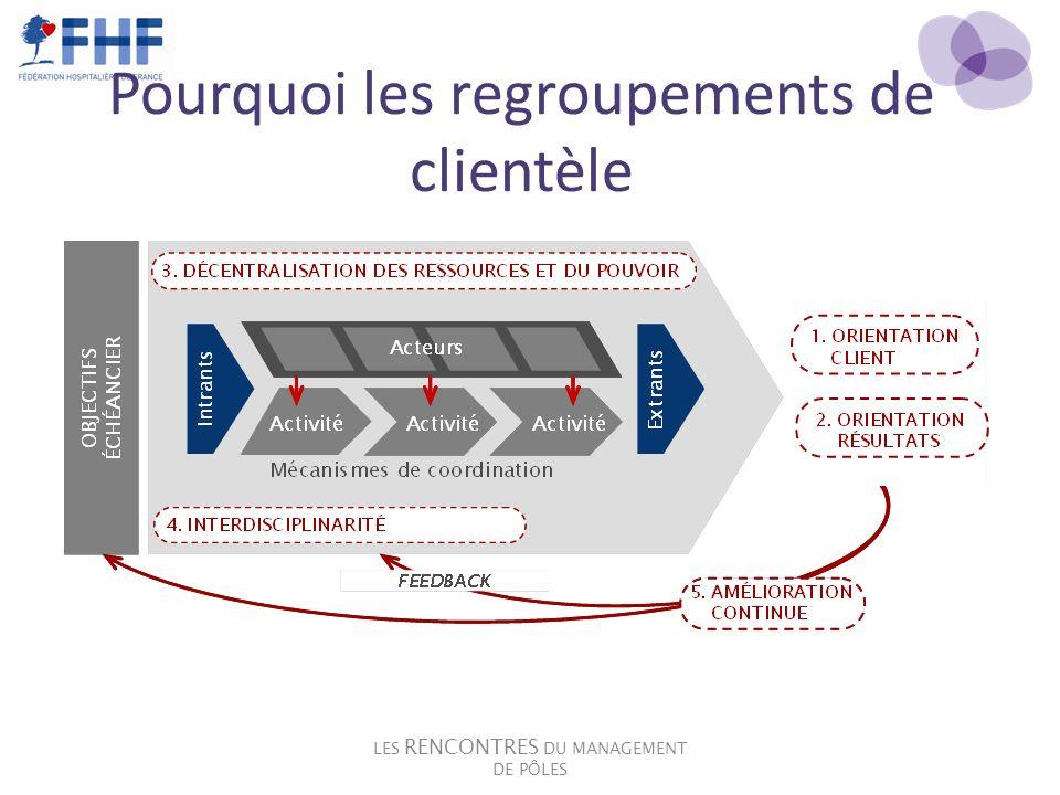 Pourquoi les regroupements de clientèle LES RENCONTRES DU MANAGEMENT DE PÔLES