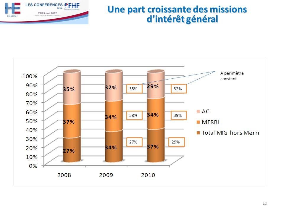 Une part croissante des missions dintérêt général 10 32%35% 38% 27% 39% 29% A périmètre constant