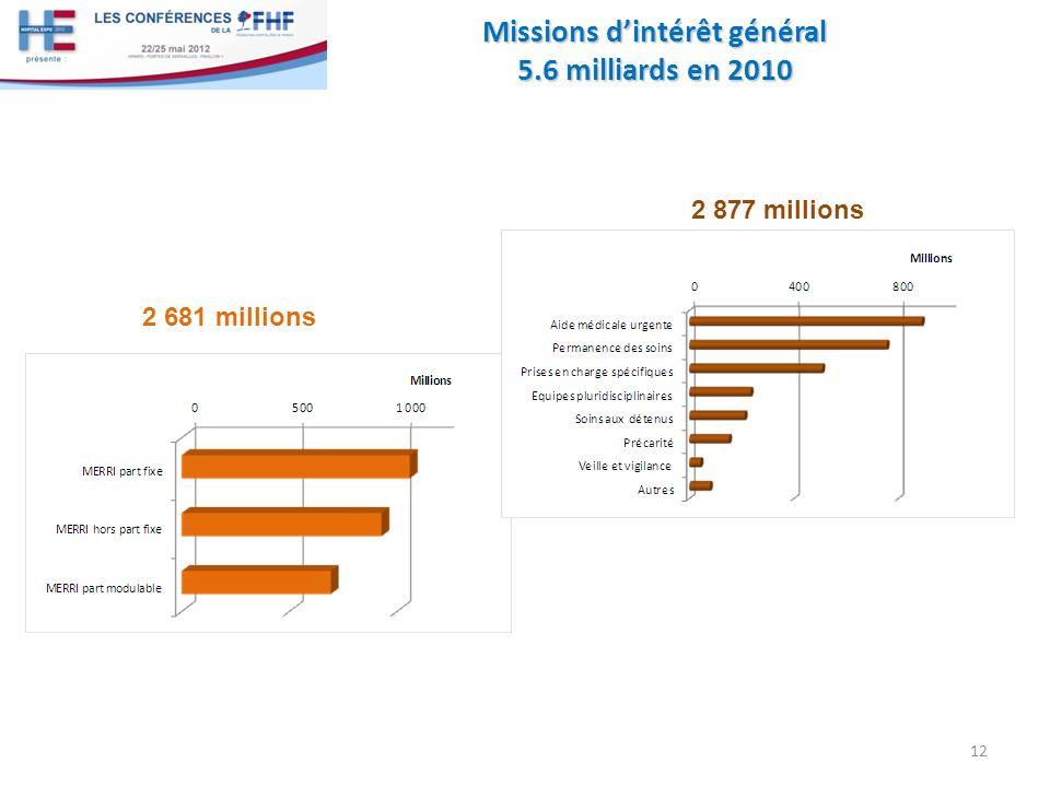 Missions dintérêt général 5.6 milliards en 2010 12 2 681 millions 2 877 millions