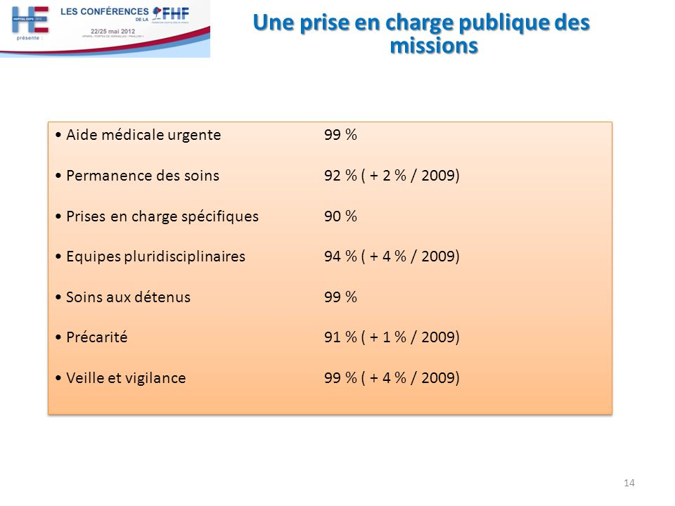 Une prise en charge publique des missions 14 Aide médicale urgente99 % Permanence des soins92 % ( + 2 % / 2009) Prises en charge spécifiques90 % Equip