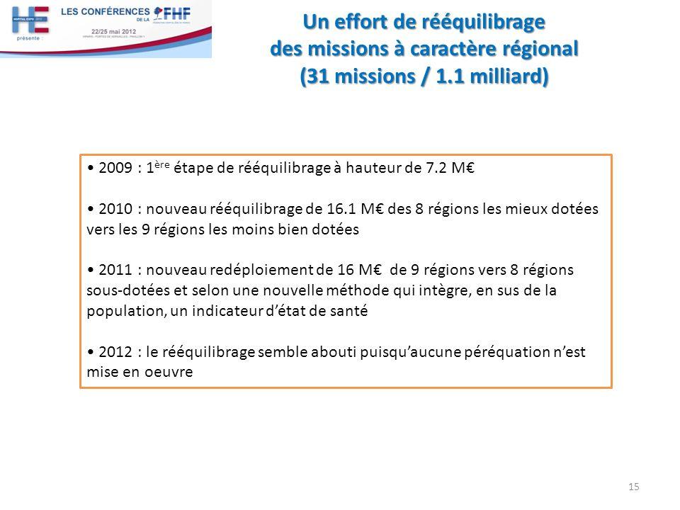Un effort de rééquilibrage des missions à caractère régional (31 missions / 1.1 milliard) 15 2009 : 1 ère étape de rééquilibrage à hauteur de 7.2 M 2010 : nouveau rééquilibrage de 16.1 M des 8 régions les mieux dotées vers les 9 régions les moins bien dotées 2011 : nouveau redéploiement de 16 M de 9 régions vers 8 régions sous-dotées et selon une nouvelle méthode qui intègre, en sus de la population, un indicateur détat de santé 2012 : le rééquilibrage semble abouti puisquaucune péréquation nest mise en oeuvre
