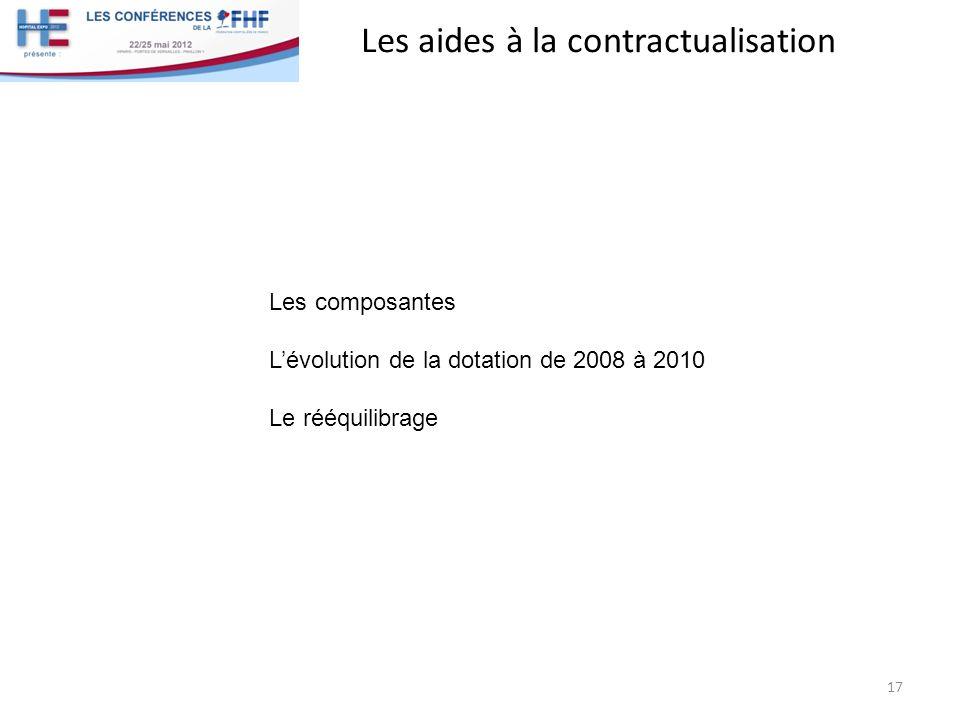 Les aides à la contractualisation 17 Les composantes Lévolution de la dotation de 2008 à 2010 Le rééquilibrage