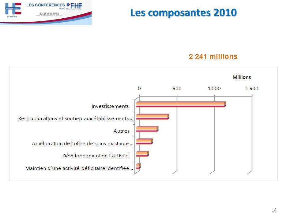 Les composantes 2010 18 2 241 millions