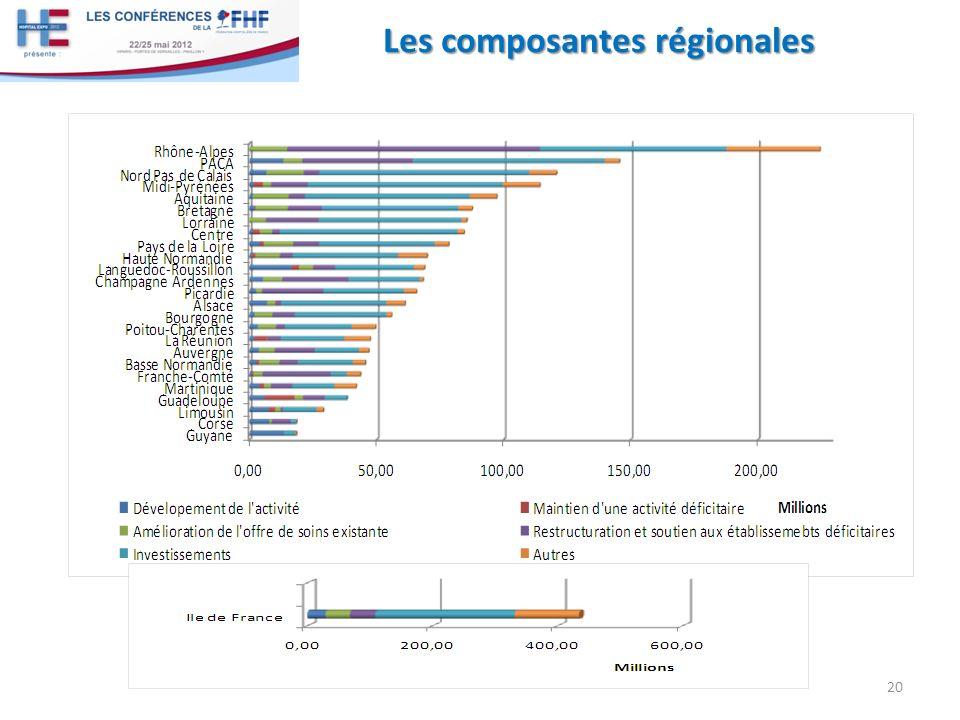 Les composantes régionales 20