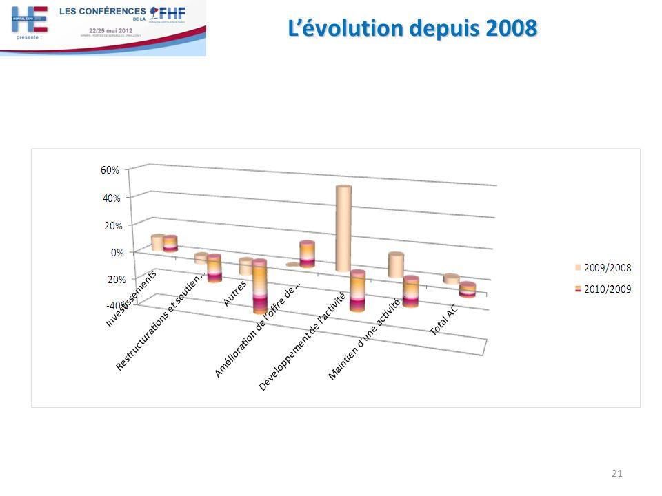 Lévolution depuis 2008 21
