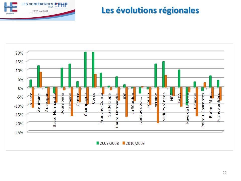 Les évolutions régionales 22