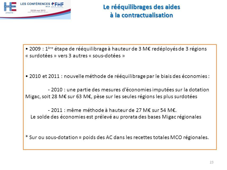 Le rééquilibrages des aides à la contractualisation 23 2009 : 1 ère étape de rééquilibrage à hauteur de 3 M redéployés de 3 régions « surdotées » vers 3 autres « sous-dotées » 2010 et 2011 : nouvelle méthode de rééquilibrage par le biais des économies : - 2010 : une partie des mesures déconomies imputées sur la dotation Migac, soit 28 M sur 63 M, pèse sur les seules régions les plus surdotées - 2011 : même méthode à hauteur de 27 M sur 54 M.