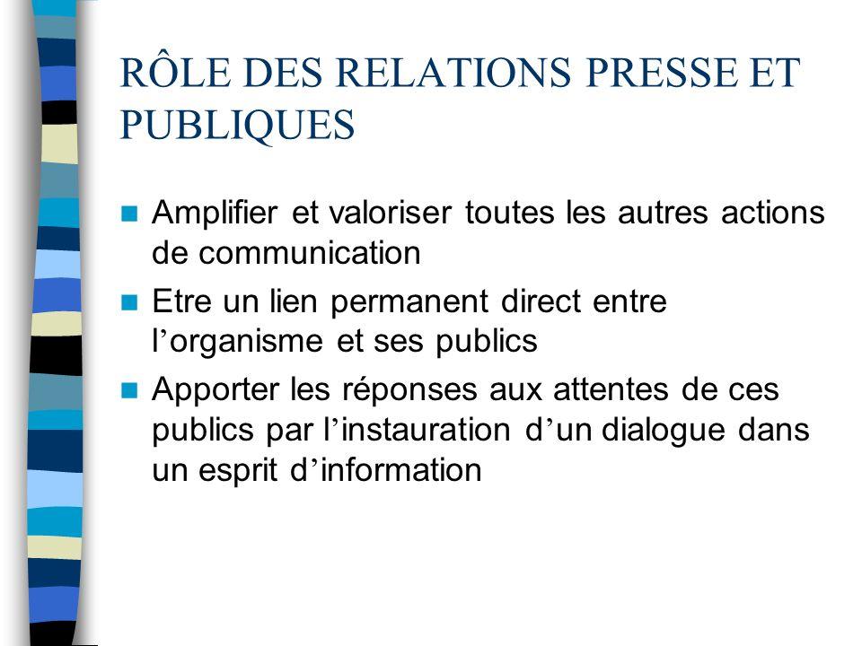 RÔLE DES RELATIONS PRESSE ET PUBLIQUES Amplifier et valoriser toutes les autres actions de communication Etre un lien permanent direct entre l organis