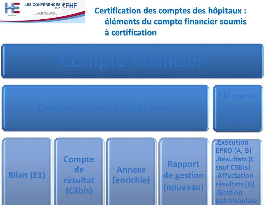Certification des comptes des hôpitaux : éléments du compte financier soumis à certification Un contexte contraint 7 Compte financier Eléments soumis