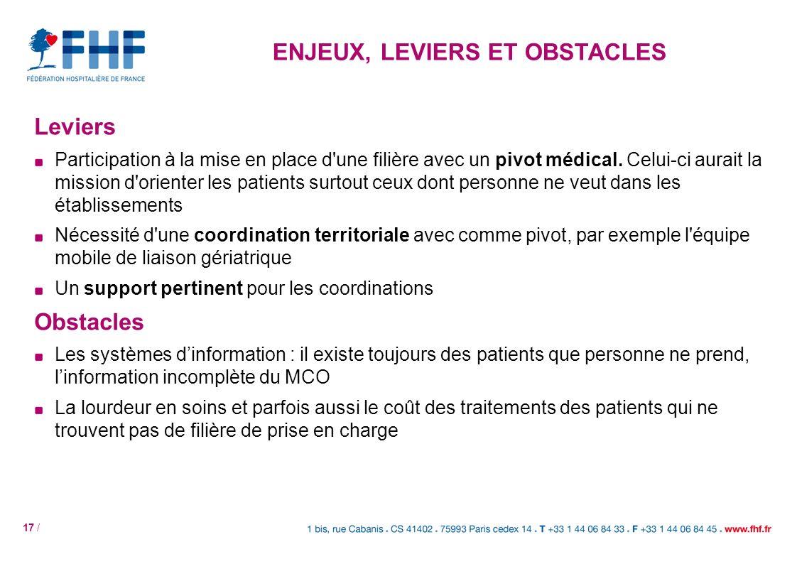 17 / Leviers Participation à la mise en place d'une filière avec un pivot médical. Celui-ci aurait la mission d'orienter les patients surtout ceux don