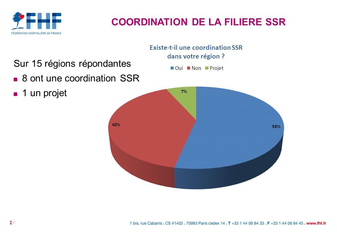 3 / Périmètre 55% des coordinations ont un périmètre régional 45% ont des CSSR à léchelle territoriale 1 région a une CSSR spécifique pour la pédiatrie COORDINATION DE LA FILIERE SSR