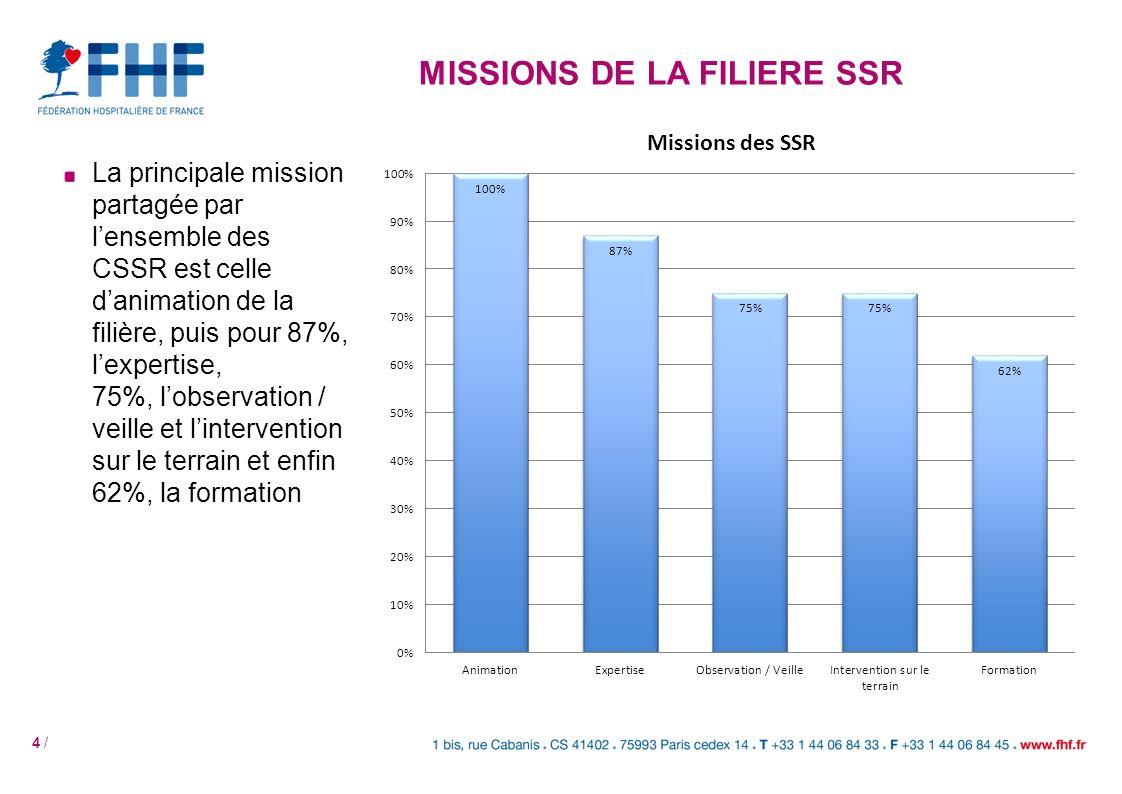 4 / La principale mission partagée par lensemble des CSSR est celle danimation de la filière, puis pour 87%, lexpertise, 75%, lobservation / veille et