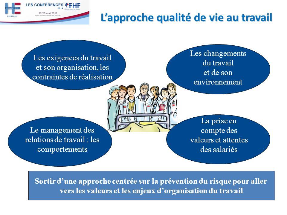 Lapproche qualité de vie au travail Les exigences du travail et son organisation, les contraintes de réalisation La prise en compte des valeurs et att