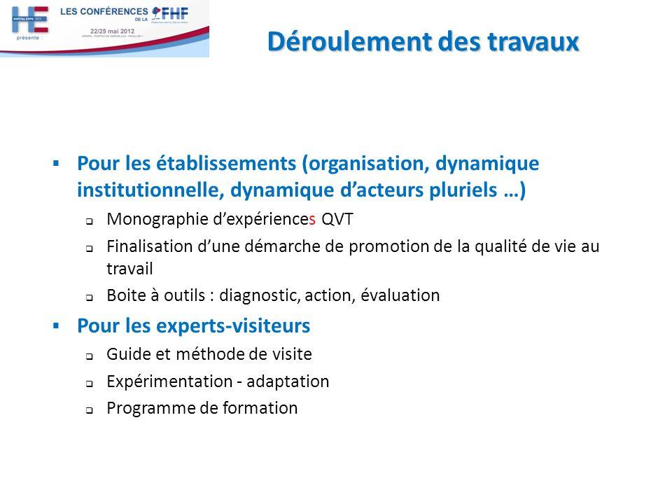 Déroulement des travaux Pour les établissements (organisation, dynamique institutionnelle, dynamique dacteurs pluriels …) Monographie dexpériences QVT