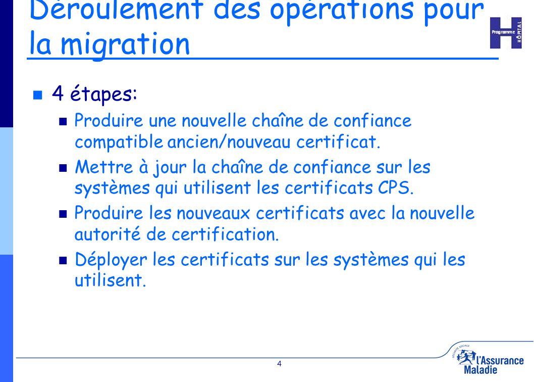 4 Déroulement des opérations pour la migration 4 étapes: Produire une nouvelle chaîne de confiance compatible ancien/nouveau certificat. Mettre à jour