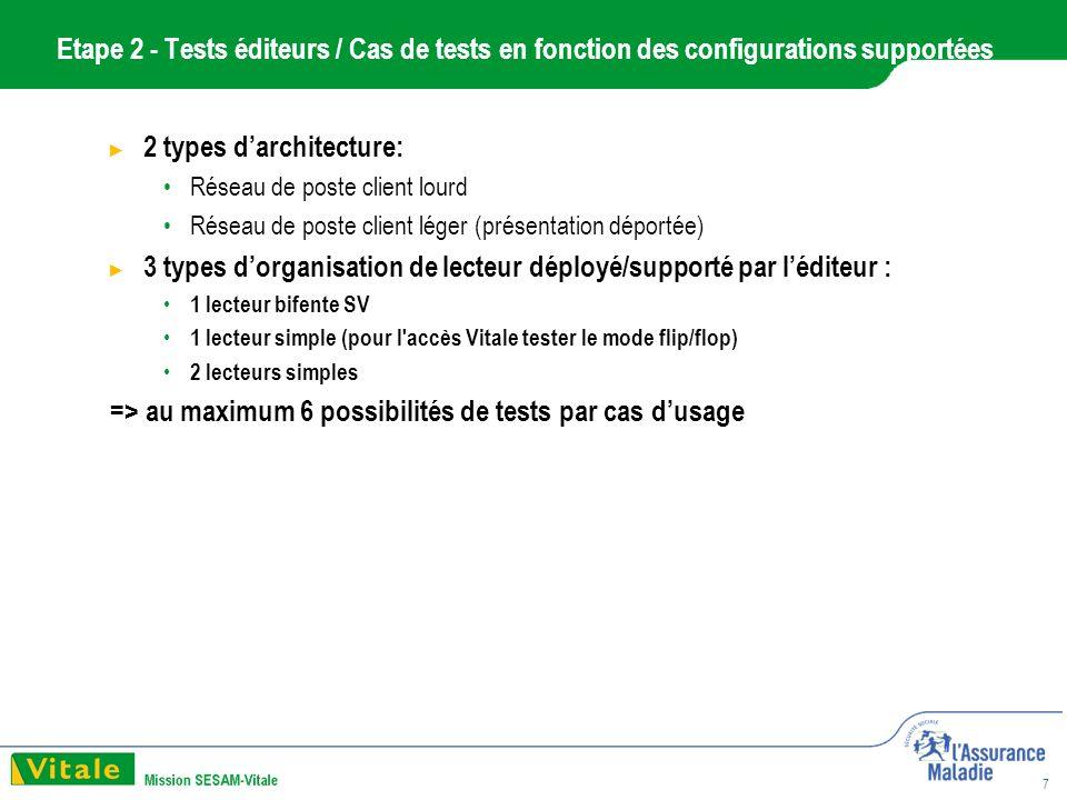 7 Etape 2 - Tests éditeurs / Cas de tests en fonction des configurations supportées 2 types darchitecture: Réseau de poste client lourd Réseau de poste client léger (présentation déportée) 3 types dorganisation de lecteur déployé/supporté par léditeur : 1 lecteur bifente SV 1 lecteur simple (pour l accès Vitale tester le mode flip/flop) 2 lecteurs simples => au maximum 6 possibilités de tests par cas dusage