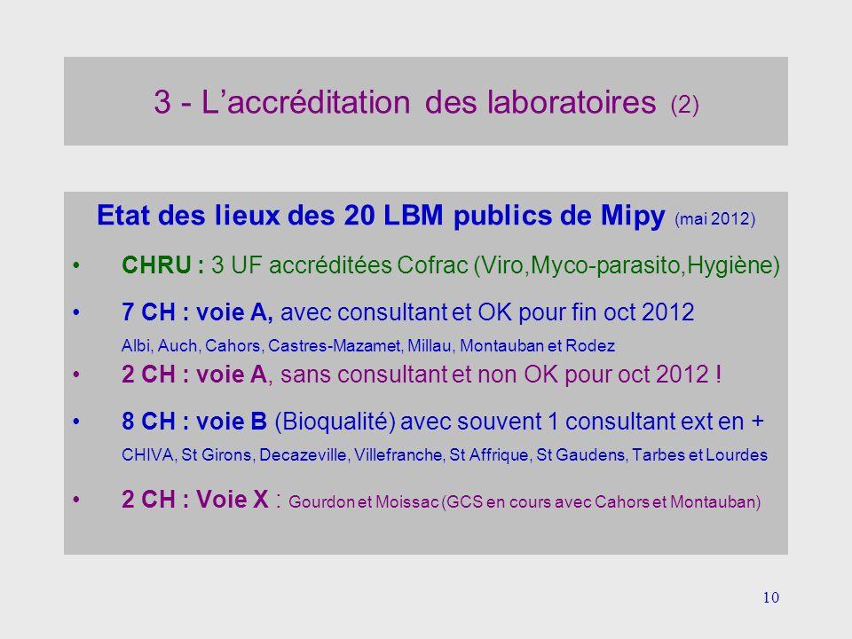 10 3 - Laccréditation des laboratoires (2) Etat des lieux des 20 LBM publics de Mipy (mai 2012) CHRU : 3 UF accréditées Cofrac (Viro,Myco-parasito,Hyg