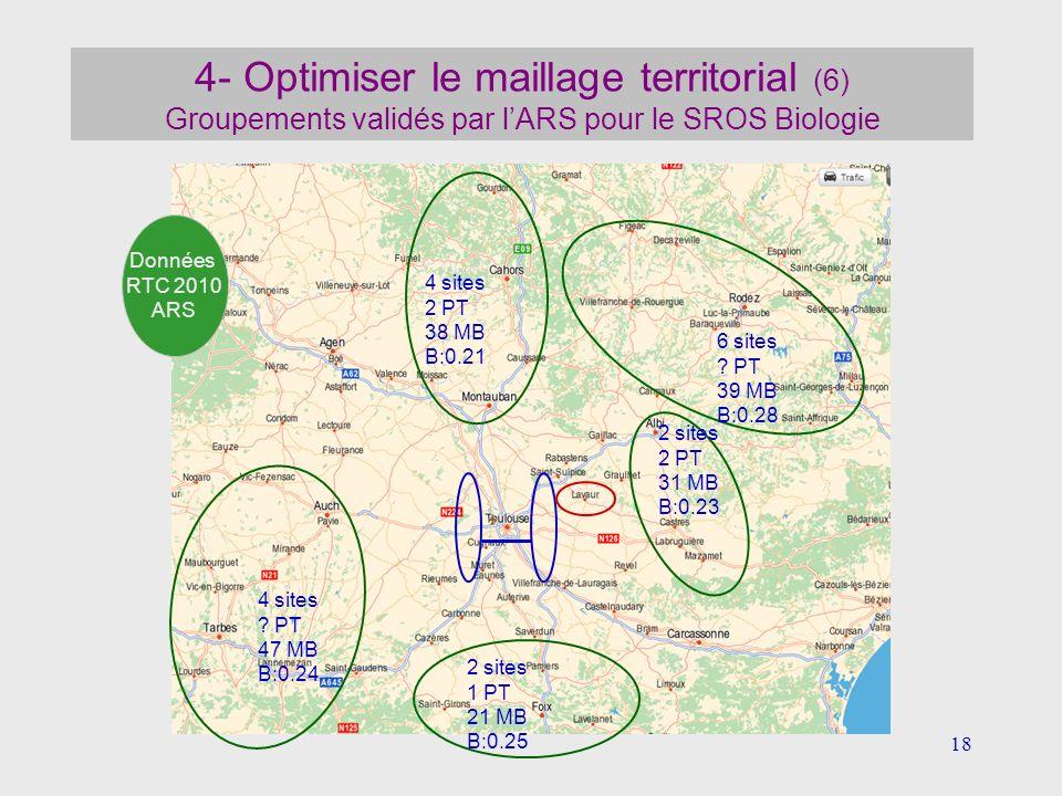 18 4- Optimiser le maillage territorial (6) Groupements validés par lARS pour le SROS Biologie 2 sites 1 PT 21 MB B:0.25 4 sites ? PT 47 MB B:0.24 4 s
