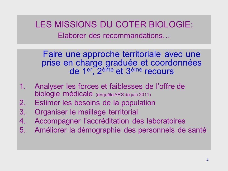 4 LES MISSIONS DU COTER BIOLOGIE: Elaborer des recommandations… Faire une approche territoriale avec une prise en charge graduée et coordonnées de 1 e