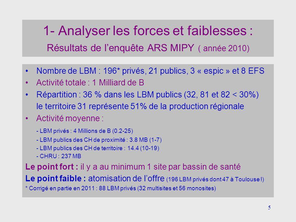 5 1- Analyser les forces et faiblesses : Résultats de lenquête ARS MIPY ( année 2010) Nombre de LBM : 196* privés, 21 publics, 3 « espic » et 8 EFS Ac