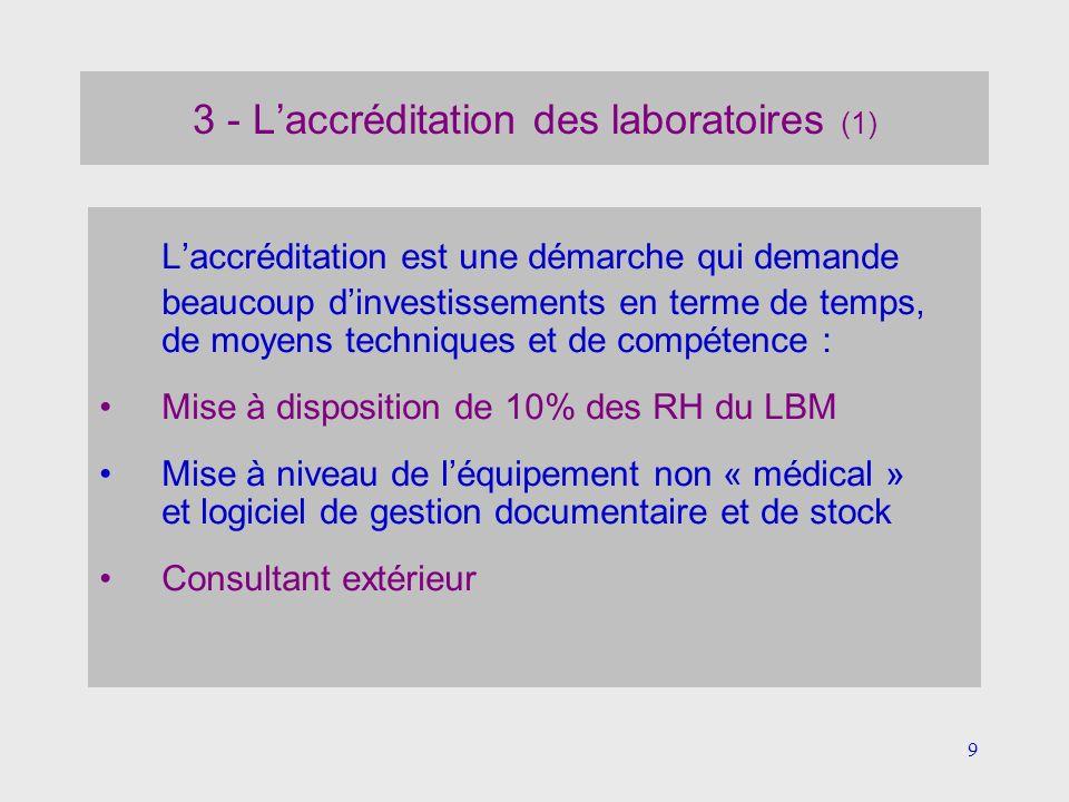 10 3 - Laccréditation des laboratoires (2) Etat des lieux des 20 LBM publics de Mipy (mai 2012) CHRU : 3 UF accréditées Cofrac (Viro,Myco-parasito,Hygiène) 7 CH : voie A, avec consultant et OK pour fin oct 2012 Albi, Auch, Cahors, Castres-Mazamet, Millau, Montauban et Rodez 2 CH : voie A, sans consultant et non OK pour oct 2012 .