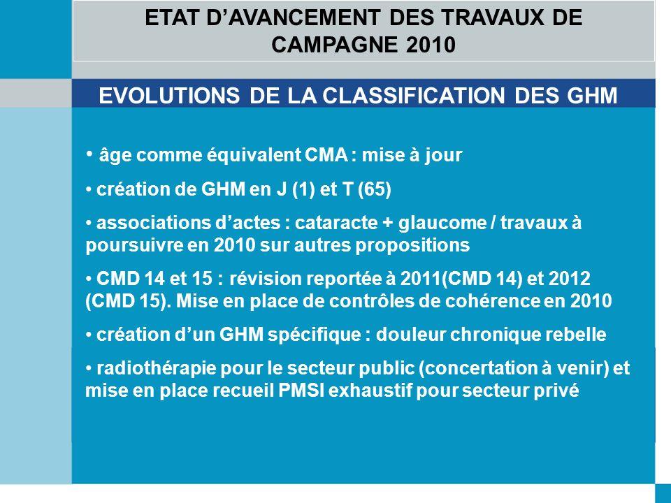 ETAT DAVANCEMENT DES TRAVAUX DE CAMPAGNE 2010 EVOLUTIONS DE LA CLASSIFICATION DES GHM âge comme équivalent CMA : mise à jour création de GHM en J (1) et T (65) associations dactes : cataracte + glaucome / travaux à poursuivre en 2010 sur autres propositions CMD 14 et 15 : révision reportée à 2011(CMD 14) et 2012 (CMD 15).