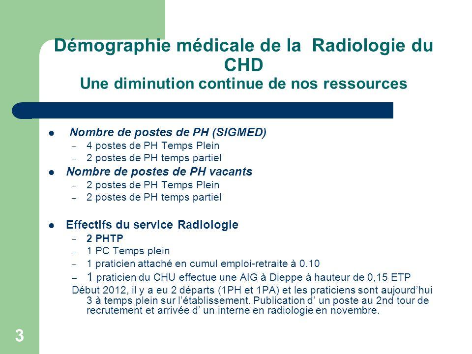 3 Démographie médicale de la Radiologie du CHD Une diminution continue de nos ressources Nombre de postes de PH (SIGMED) – 4 postes de PH Temps Plein