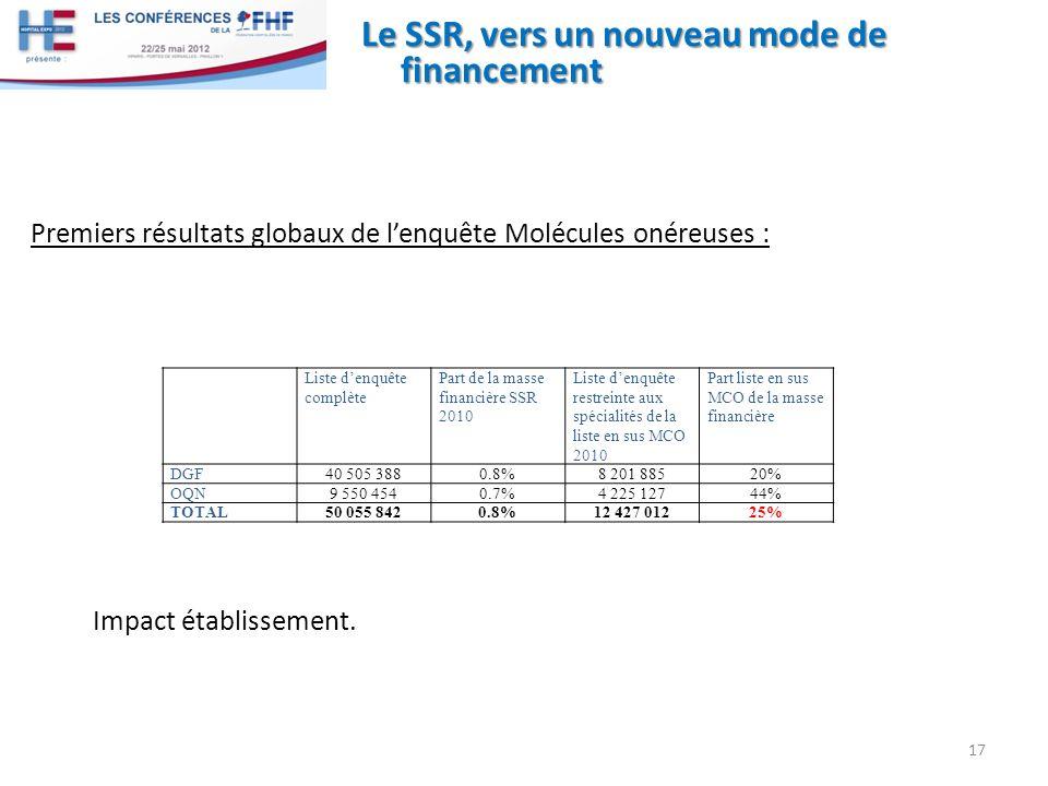 Le SSR, vers un nouveau mode de financement 17 Liste denquête complète Part de la masse financière SSR 2010 Liste denquête restreinte aux spécialités