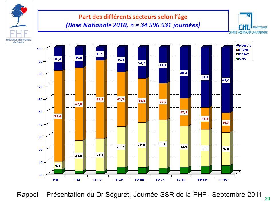 20 Part des différents secteurs selon lâge (Base Nationale 2010, n = 34 596 931 journées) Rappel – Présentation du Dr Séguret, Journée SSR de la FHF –