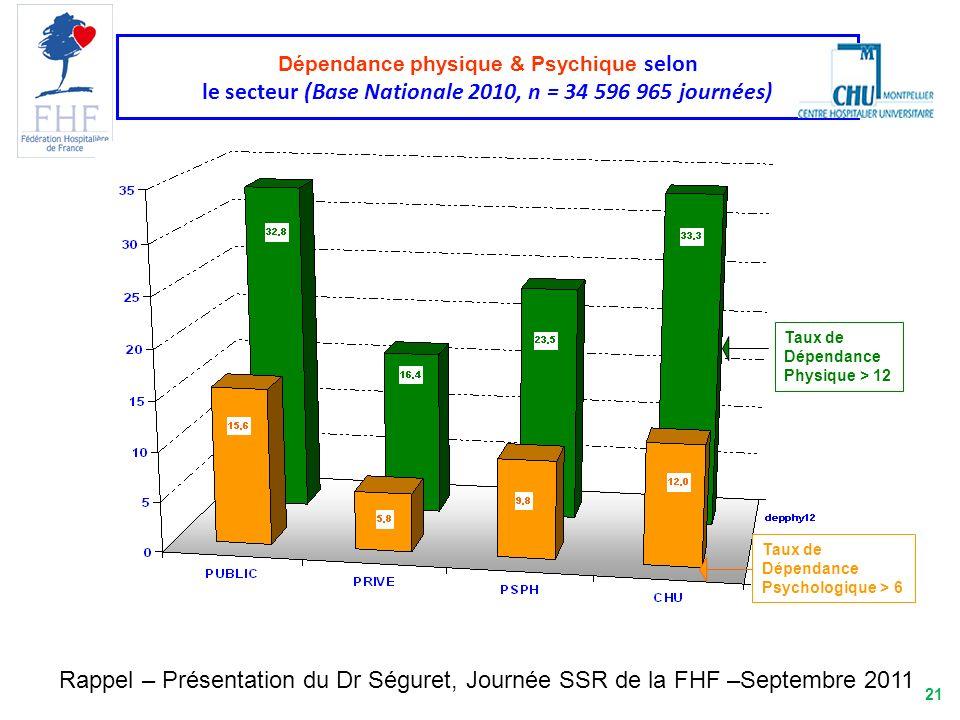 21 Dépendance physique & Psychique selon le secteur (Base Nationale 2010, n = 34 596 965 journées) Taux de Dépendance Psychologique > 6 Taux de Dépend