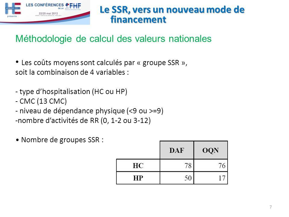 Le SSR, vers un nouveau mode de financement Méthodologie de calcul des valeurs nationales Les coûts moyens sont calculés par « groupe SSR », soit la combinaison de 4 variables : - type dhospitalisation (HC ou HP) - CMC (13 CMC) - niveau de dépendance physique ( =9) -nombre dactivités de RR (0, 1-2 ou 3-12) Nombre de groupes SSR : 7