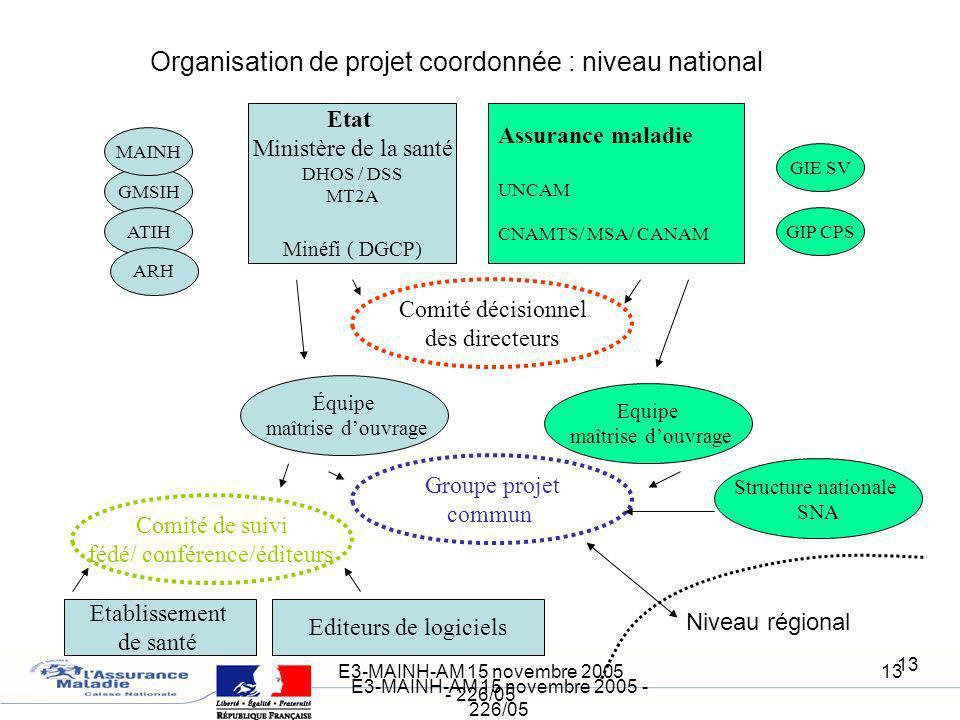 E3-MAINH-AM 15 novembre 2005 - 226/05 13 E3-MAINH-AM 15 novembre 2005 - 226/05 13 Organisation de projet coordonnée : niveau national Etat Ministère d
