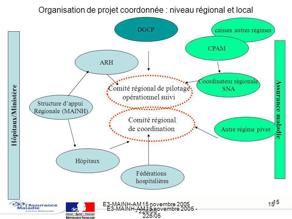 E3-MAINH-AM 15 novembre 2005 - 226/05 15 E3-MAINH-AM 15 novembre 2005 - 226/05 15 Organisation de projet coordonnée : niveau régional et local Hôpitau
