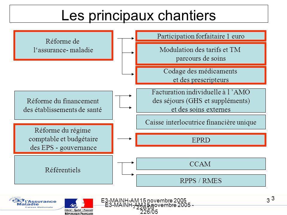 E3-MAINH-AM 15 novembre 2005 - 226/05 3 3 Les principaux chantiers Réforme de lassurance- maladie Participation forfaitaire 1 euro Modulation des tari
