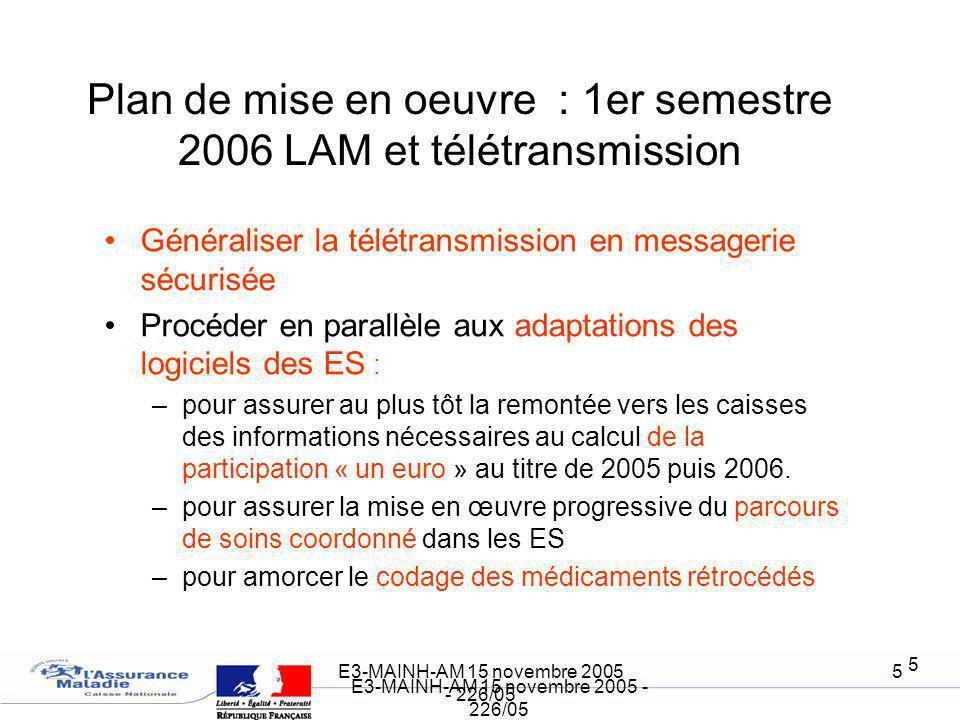 E3-MAINH-AM 15 novembre 2005 - 226/05 5 5 Plan de mise en oeuvre : 1er semestre 2006 LAM et télétransmission Généraliser la télétransmission en messagerie sécurisée Procéder en parallèle aux adaptations des logiciels des ES : –pour assurer au plus tôt la remontée vers les caisses des informations nécessaires au calcul de la participation « un euro » au titre de 2005 puis 2006.