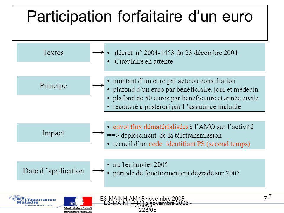 E3-MAINH-AM 15 novembre 2005 - 226/05 7 7 Participation forfaitaire dun euro Principe Impact Textes envoi flux dématérialisées à lAMO sur lactivité ==