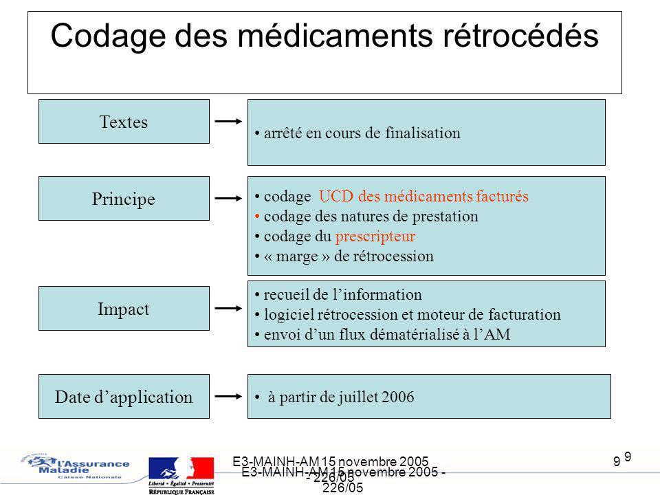 E3-MAINH-AM 15 novembre 2005 - 226/05 9 9 Codage des médicaments rétrocédés recueil de linformation logiciel rétrocession et moteur de facturation env