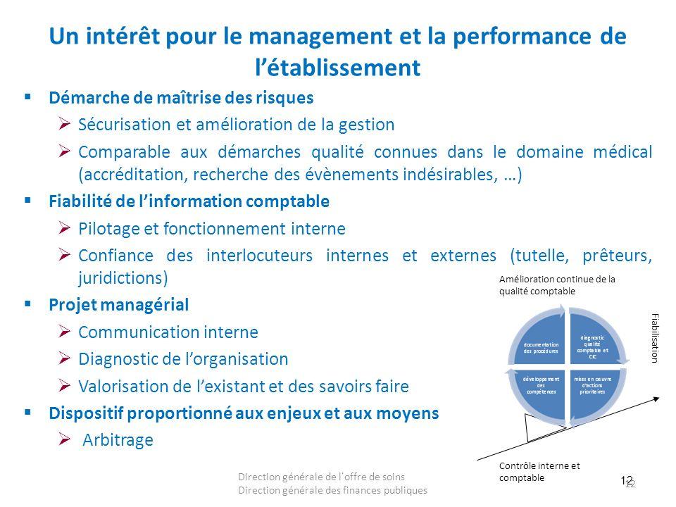 12 Un intérêt pour le management et la performance de létablissement Démarche de maîtrise des risques Sécurisation et amélioration de la gestion Compa