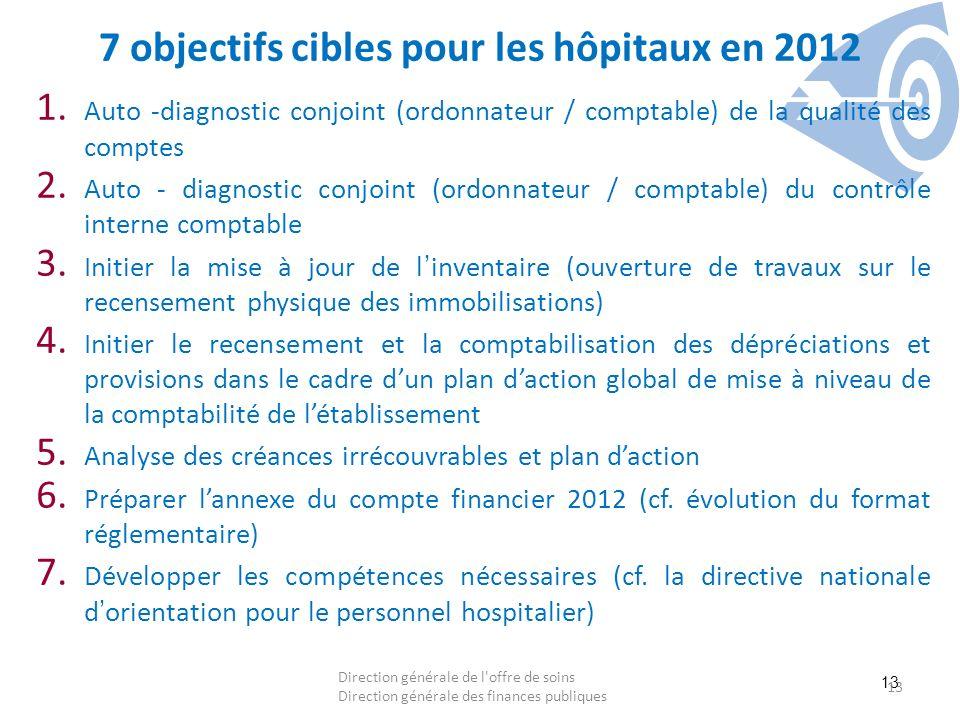 13 7 objectifs cibles pour les hôpitaux en 2012 1. Auto -diagnostic conjoint (ordonnateur / comptable) de la qualité des comptes 2. Auto - diagnostic