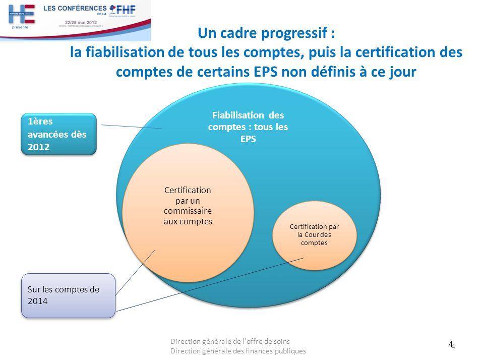 4 Un cadre progressif : la fiabilisation de tous les comptes, puis la certification des comptes de certains EPS non définis à ce jour 4 Direction géné
